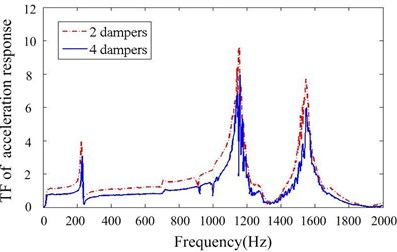 Transfer function of acceleration response for different numbers of particle damper