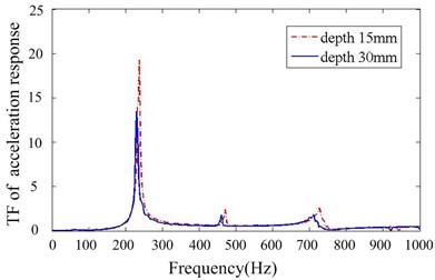 Transfer function of acceleration response for different particle damper depths