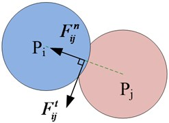 The model of particle contact