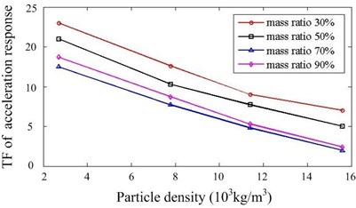 Effect of particle density and mass ratio