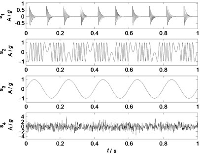 Waveforms of the source signals