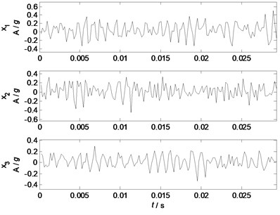 Waveforms of the mixed signals