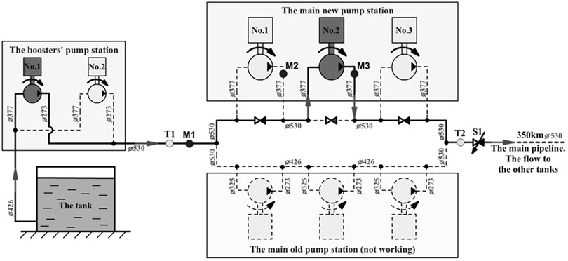 Installation scheme of a centrifugal pump station  (Booster No. 1 and the Main Pump No. 2 are shown as working pumps)