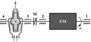 a) Kinematic scheme of a pump (EM – electric motor, 1, 2, 3, 4 – roller bearings,  M – coupling, n – rotor's direction of rotation) and b) image of the machine