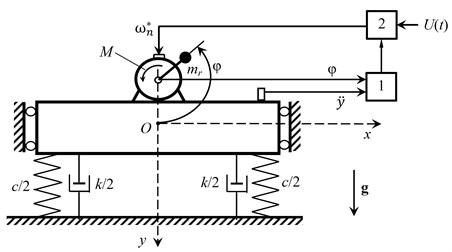 Design scheme of the mechanical system: 1 – control unit, 2 – inverter