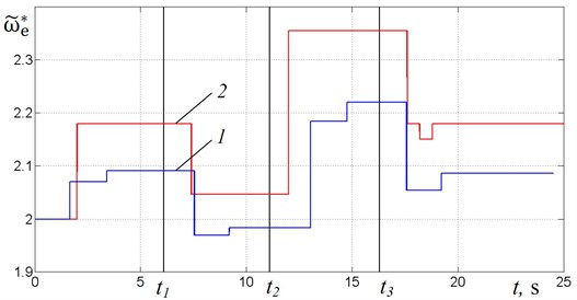 Comparison of supply frequency for algorithm No. 1 (curve 1) and algorithm No. 2 (curve 2)