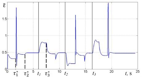 Time diagrams for algorithm No. 1