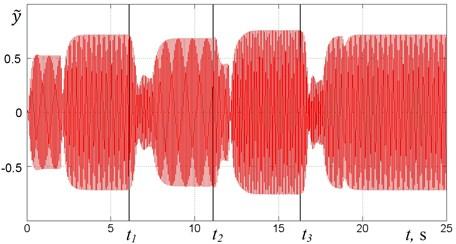 Time diagrams for algorithm No. 2