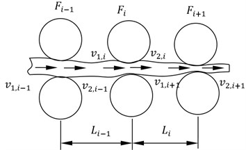 Multi-stand relation diagrams
