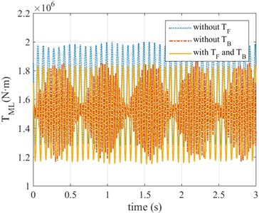 The influence of the front and back tension  on torsional vibration