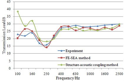 Comparison of sound insulation performance between simulation and experiment