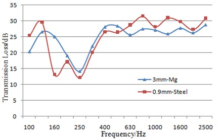 Comparison of sound insulation performance between two dash panels