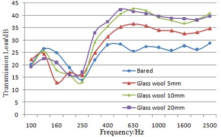 Comparison of sound insulation performance before and after applying sound package