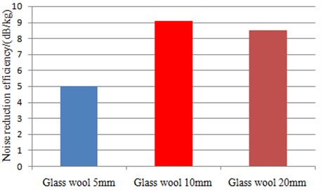 Comparison of noise reduction efficiency between three kinds of sound packages