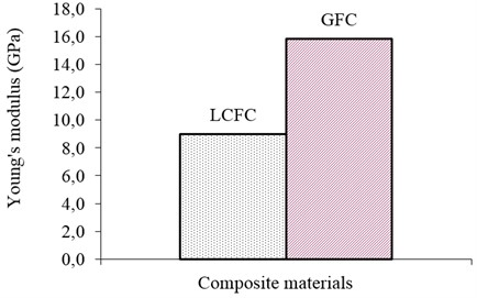 Comparison of the calculated Young's modulus of Glass (GFC) and  Luffa cylindrica fiber composite (LCFC) materials