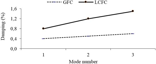 Comparison of the experimental damping of Glass (GFC) and  Luffa cylindrica fiber composite (LCFC) materials