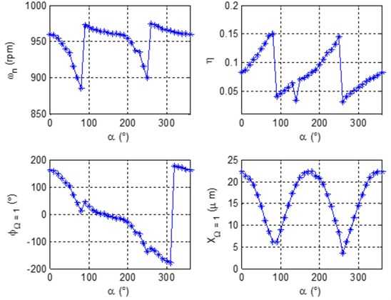 Characteristic patterns of close modes in bearing 7 of turbogenerator 1