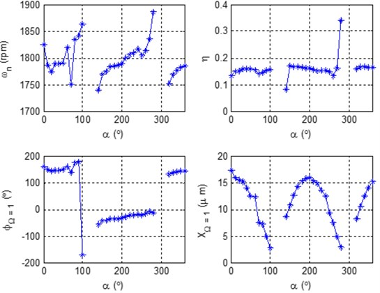 Characteristic patterns of mode separation frequency in bearing 7 of turbogenerator 1