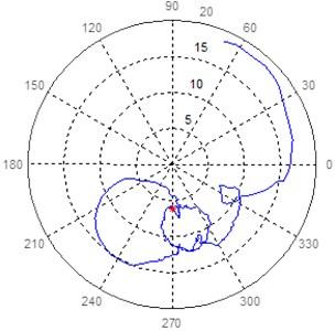Polar response diagram in bearing 7 at 45° and 135° of turbogenerator 2