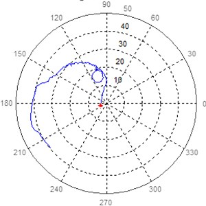 Polar response diagram in bearing 8 at 45° and 135° of turbogenerator 2