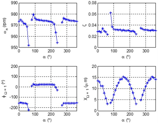 Characteristic patterns of mode separation frequency 1 in bearing 8 of turbogenerator 2