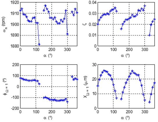 Characteristic patterns of mode separation frequency 2 in bearing 8 of turbogenerator 2