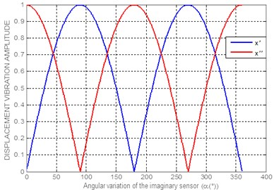 Characteristic variation of the displacement vibration amplitude,  with respect to the angular position of the imaginary sensor