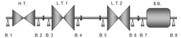 Diagram of a field turbogenerator: H.T. – High-pressure turbine, L.T. – Low-pressure turbine,  E.G. – Electric generator, Bi – Bearing in position i