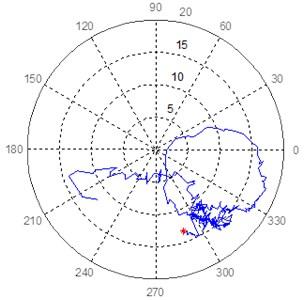 Polar response diagram in bearing 7 at 45° and 135° of turbogenerator 1