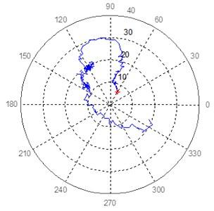 Polar response diagram in bearing 8 at 45° and 135° of turbogenerator 1