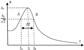 The plot of the frequency response of the system in resonance