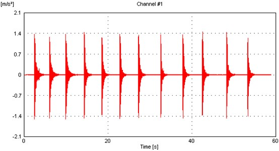 The time domain response of the hybrid system