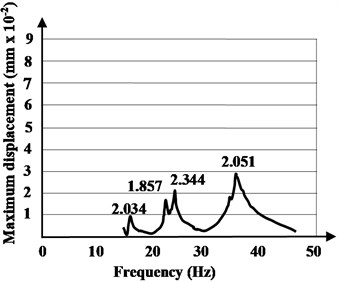 The resonance amplitude curves with source placed in the first quarter  of the hybrid floor system and in opposite position
