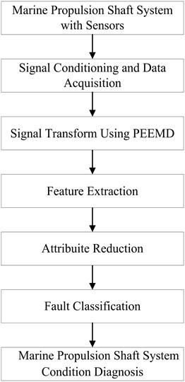 Flow diagram of the proposed fault diagnostic procedure
