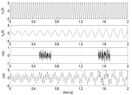 The time domain waveforms of x1(t), x2(t), n(t) and their mixed signal x(t)