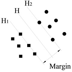 a) A separating plane with small margin and b) a separating plane with larger margin