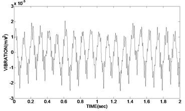 Time domain graph of original vibration signal and de-noising signal  using adaptive redundant lifting wavelet