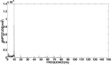 Frequency domain diagram of the original signal and the de-noising signal  using adaptive redundant lifting wavelet