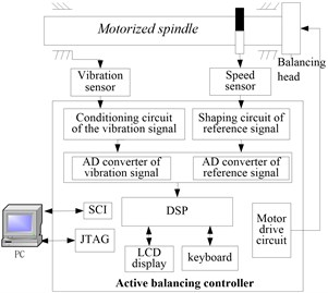 Active balancing system of motorized spindle