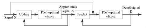 Adaptive redundant lifting wavelet transform