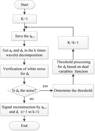 The algorithm flow of improved adaptive redundancy lifting wavelet de-noising method
