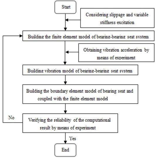 Flow diagram of coupled vibro-acoustic computation