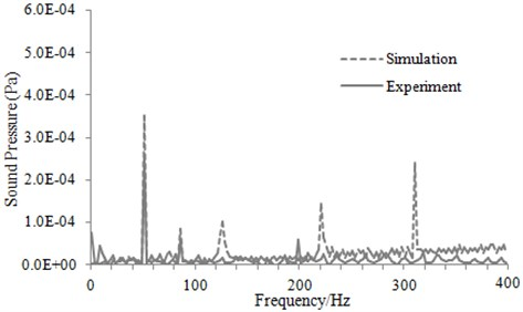 Comparison of sound pressure between experiment and simulation