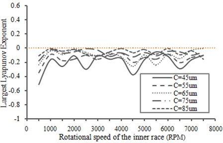 Largest Lyapunov exponent changes with respect to the radial clearance of the bearing
