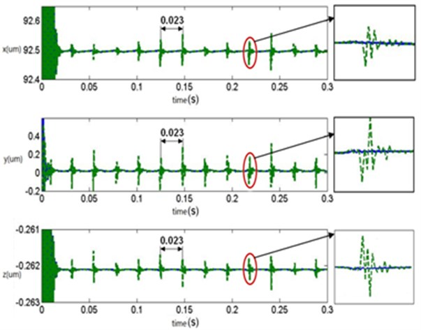 Vibration response comparison between the original and the optimization structure