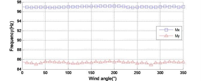 The identified dynamic parameters of the model-balance system  of CAARC under different wind directions