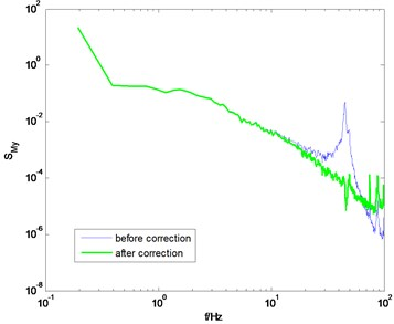 PSD of overturning moments of GZET before and after correction using the proposed method