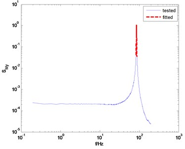 The overestimated and underestimated damping ratio according to  different frequency range for fitting