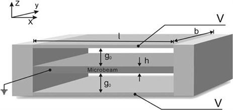 Schematics of a fixed microbeam-based electromechanical resonator [18]
