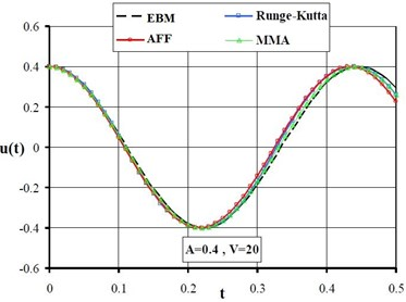 The results of MMA, AFF, EBM and Runge-Kutta method for A= 0.2 and 0.4, N= 15, α=10